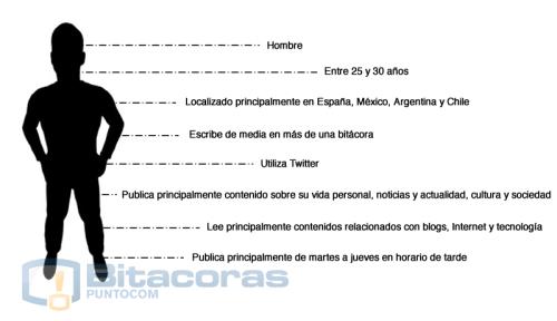 Perfil del Bloger hispano