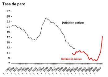 Evolución de la tasa de paro en España