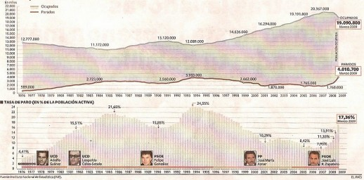 Evolución gráfica del paro en España