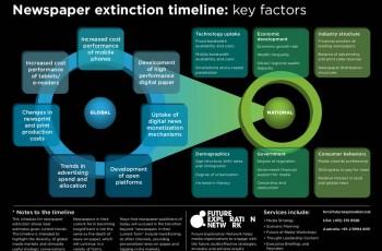 Extinción de los periódicos de papel