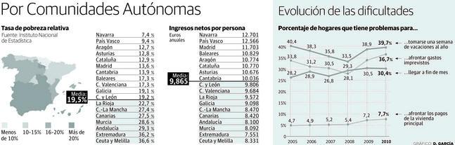 Gráfico de la pobreza en España