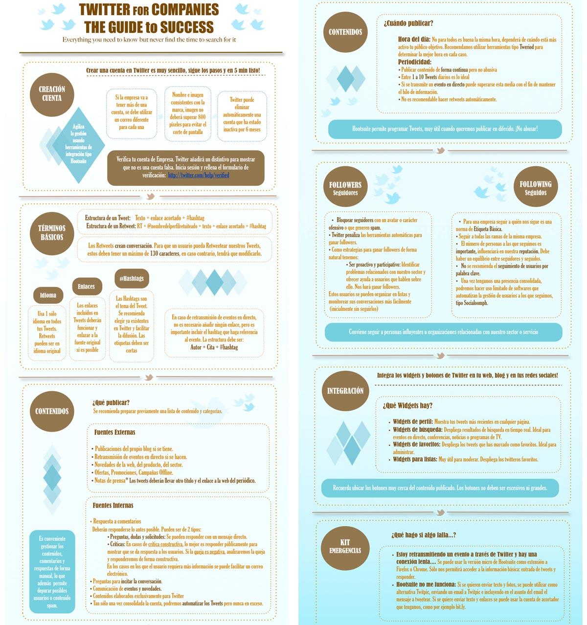 Guía de twitter para empresas
