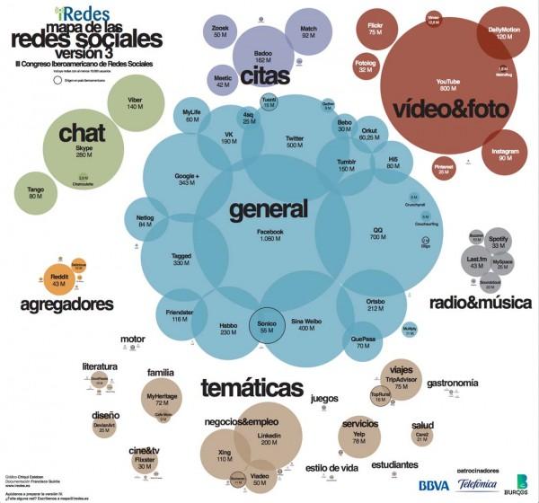 Mapa Social